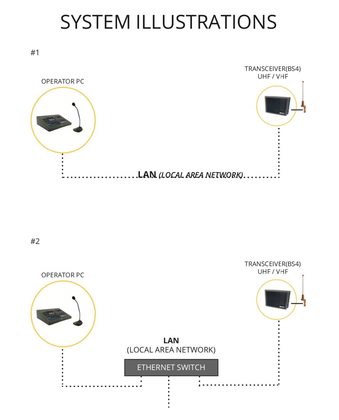 ROIP LAN example